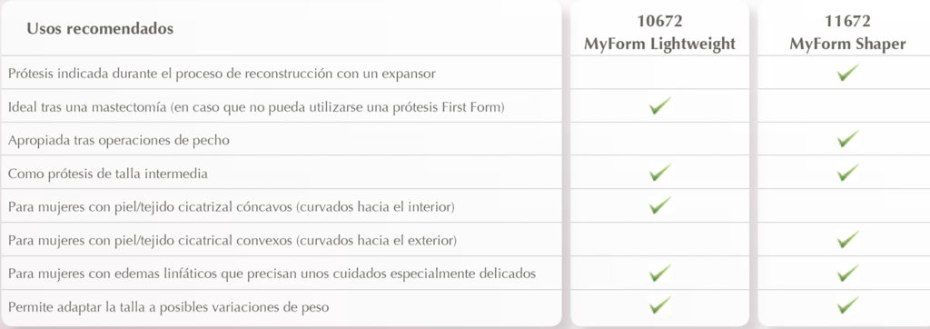 Usos recomendados de las prótesis my form de ABC Ibérica