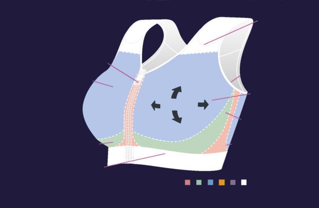 El sujetador Celia es cómodo de llevar cuando la piel está sensible y necesita protección, como por ejemplo, durante y después de la radioterapia.